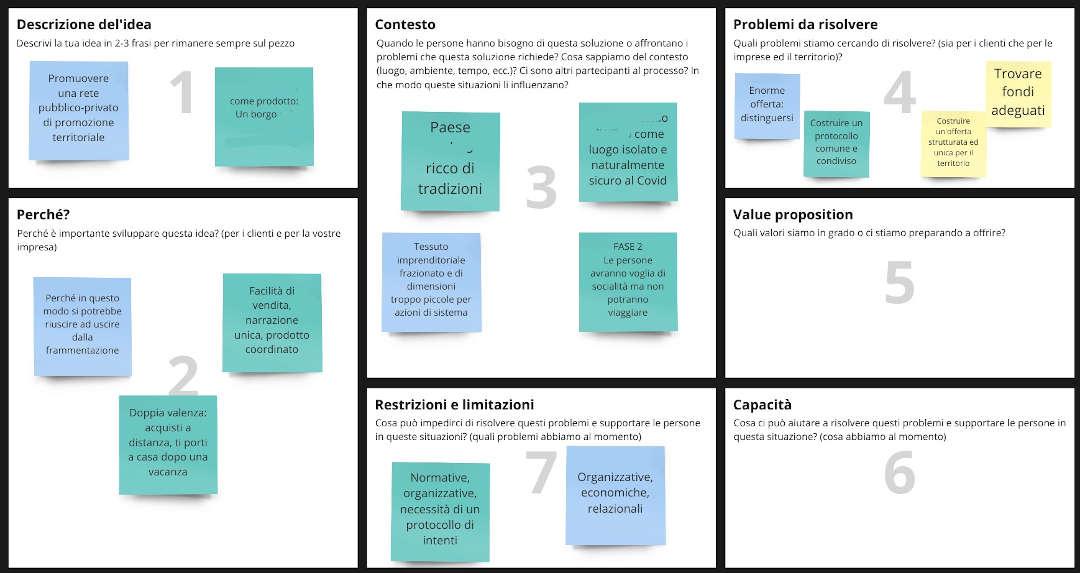 sviluppo dell'idea per un piano di marketing territoriale